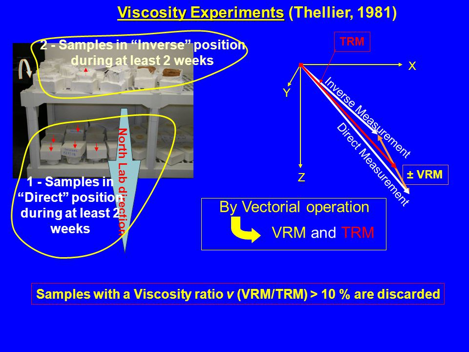 Inverse Measurement Z X Y TRM ± VRM Samples with a Viscosity ratio v (VRM/TRM) > 10 % are discarded North Lab direction Viscosity Experiments Viscosity Experiments (Thellier, 1981) By Vectorial operation VRM and TRM 2 - Samples in Inverse position during at least 2 weeks Direct Measurement 1 - Samples in Direct position during at least 2 weeks