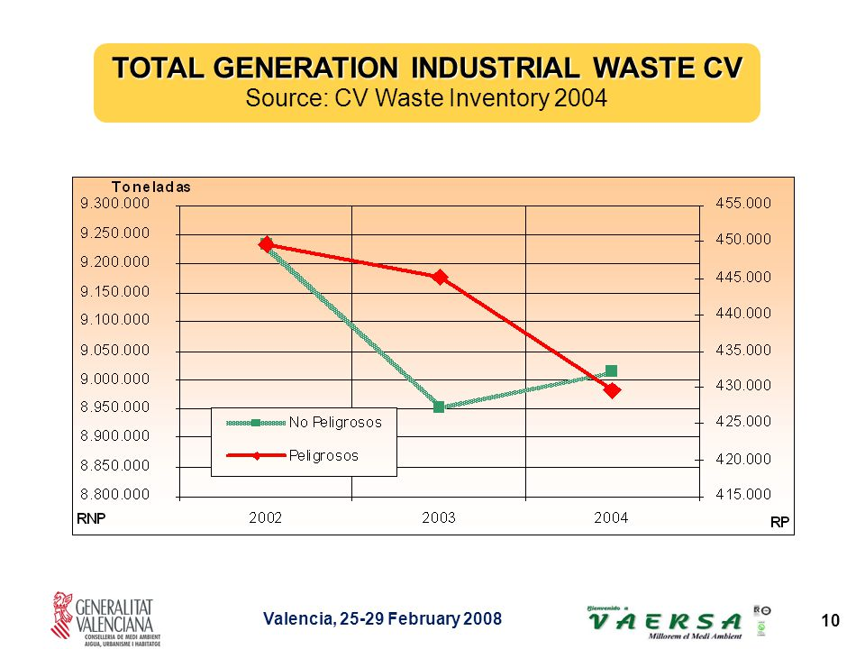 Valencia, February TOTAL GENERATION INDUSTRIAL WASTE CV Source: CV Waste Inventory 2004
