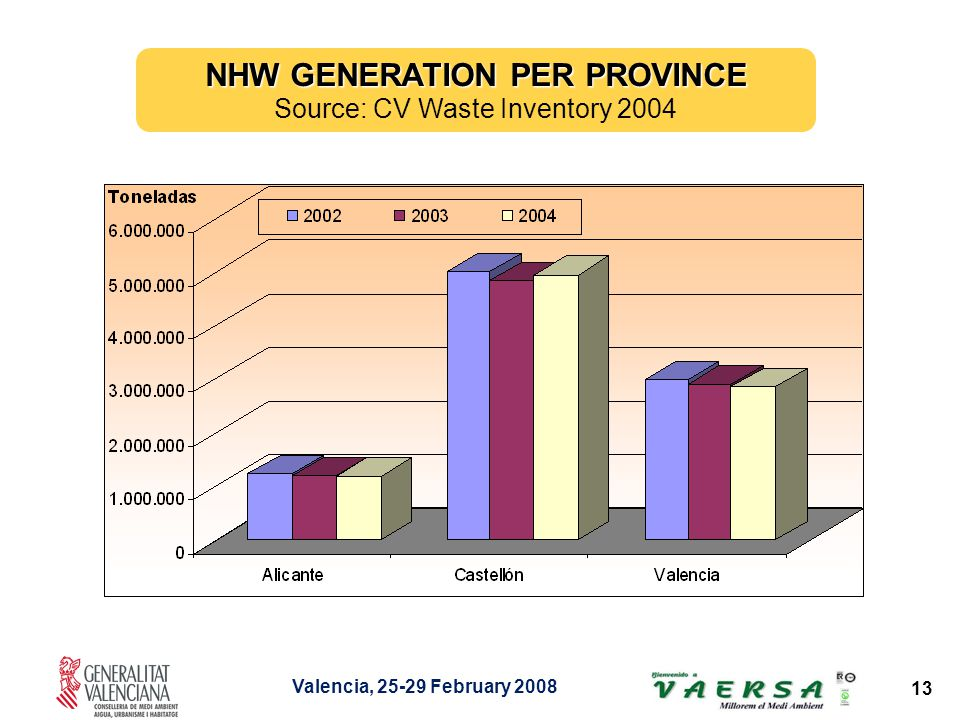 Valencia, 25-29 February 2008 13 NHW GENERATION PER PROVINCE Source: CV Waste Inventory 2004