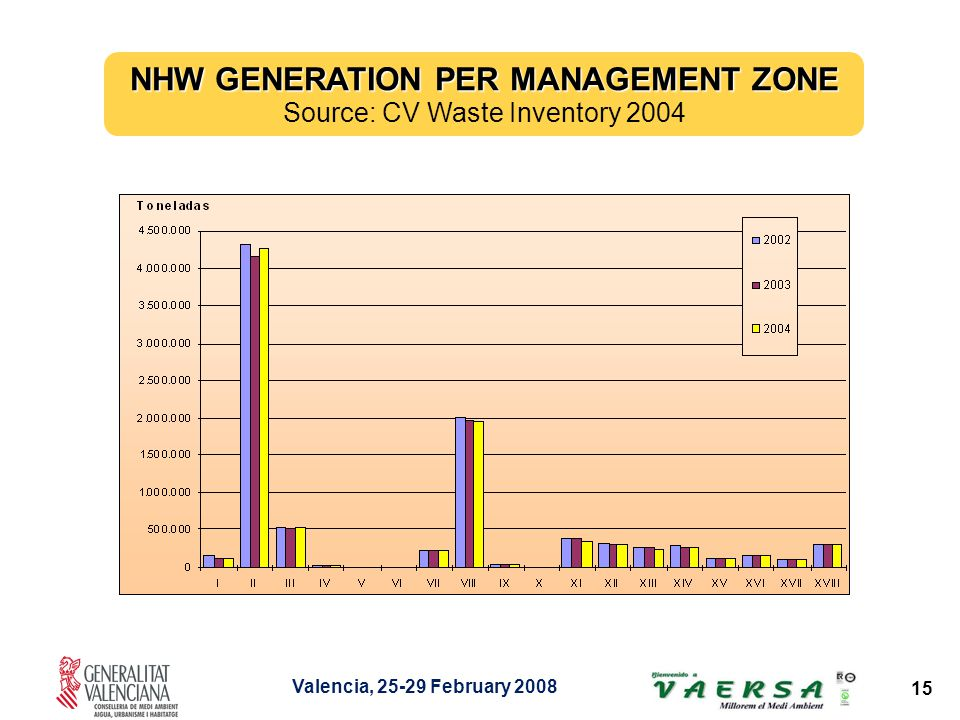 Valencia, 25-29 February 2008 15 NHW GENERATION PER MANAGEMENT ZONE Source: CV Waste Inventory 2004