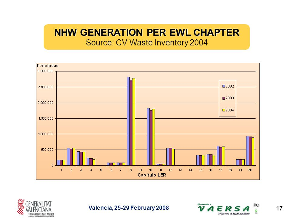Valencia, 25-29 February 2008 17 NHW GENERATION PER EWL CHAPTER Source: CV Waste Inventory 2004