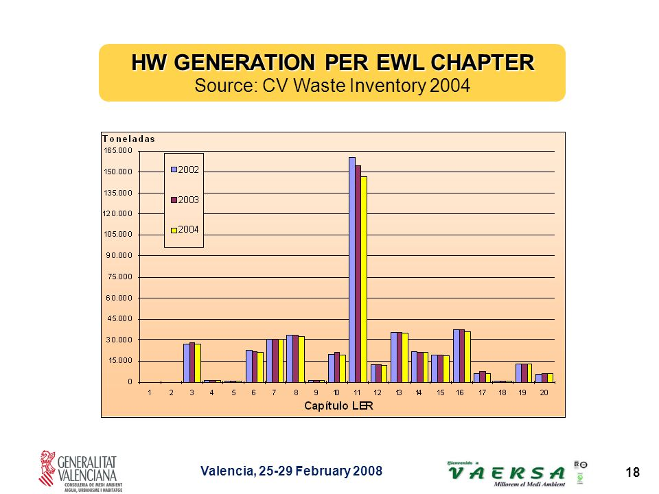 Valencia, 25-29 February 2008 18 HW GENERATION PER EWL CHAPTER Source: CV Waste Inventory 2004