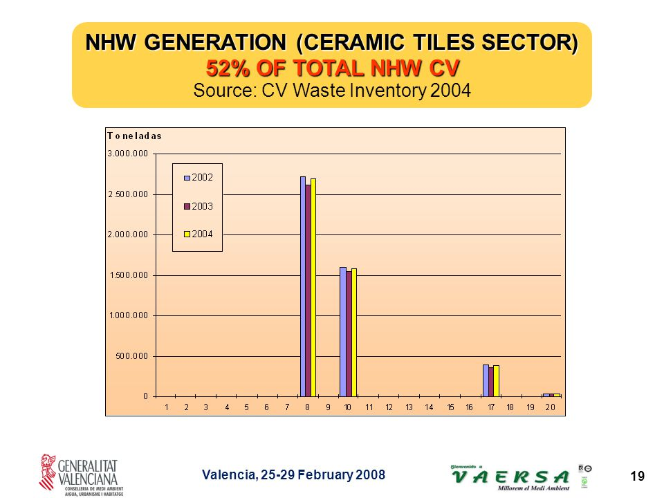 Valencia, 25-29 February 2008 19 NHW GENERATION (CERAMIC TILES SECTOR) 52% OF TOTAL NHW CV Source: CV Waste Inventory 2004