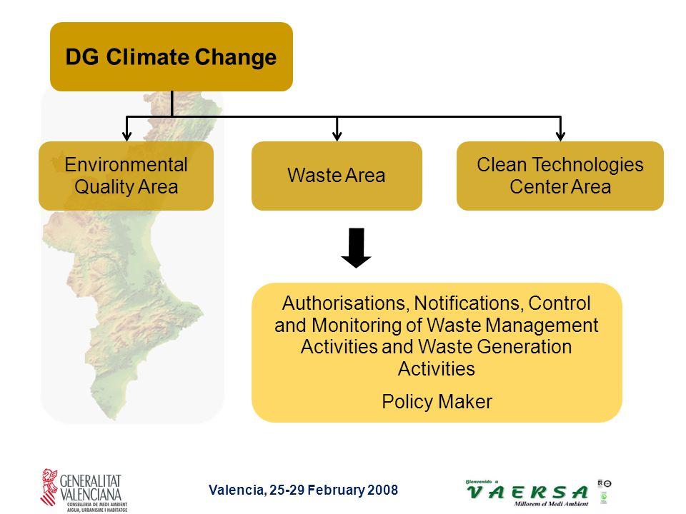 Valencia, February 2008 DG Climate Change Environmental Quality Area Waste Area Clean Technologies Center Area Authorisations, Notifications, Control and Monitoring of Waste Management Activities and Waste Generation Activities Policy Maker