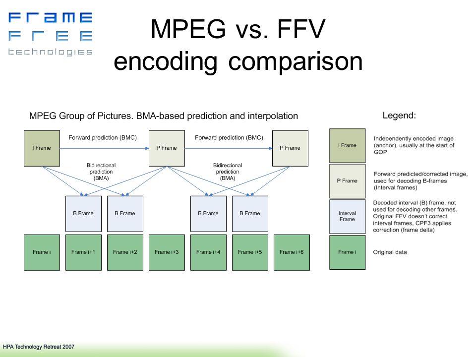 MPEG vs. FFV encoding comparison