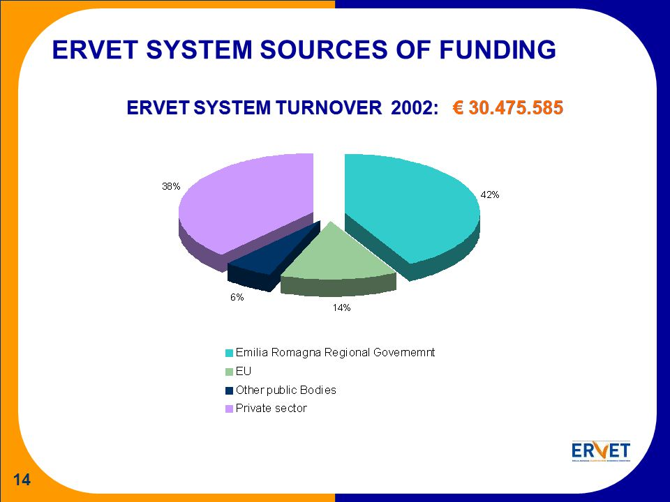14 ERVET SYSTEM SOURCES OF FUNDING ERVET SYSTEM TURNOVER 2002: 30.475.585