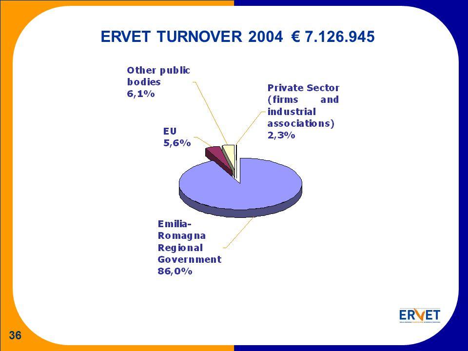 36 ERVET TURNOVER 2004 7.126.945