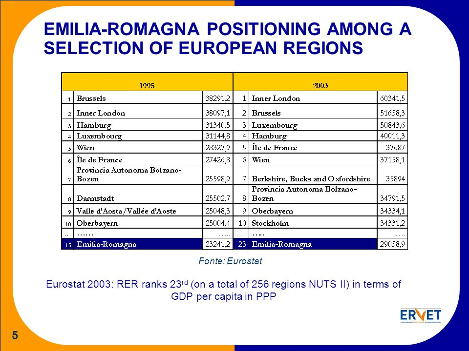5 EMILIA-ROMAGNA POSITIONING AMONG A SELECTION OF EUROPEAN REGIONS Eurostat 2003: RER ranks 23 rd (on a total of 256 regions NUTS II) in terms of GDP per capita in PPP Fonte: Eurostat
