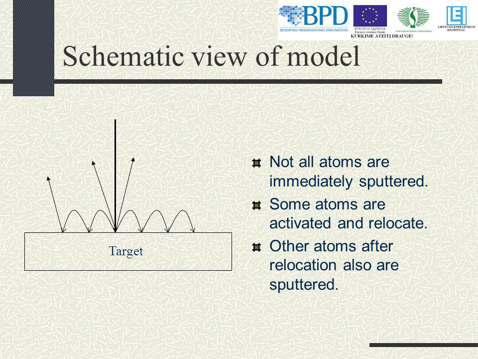 Schematic view of model Target Not all atoms are immediately sputtered.