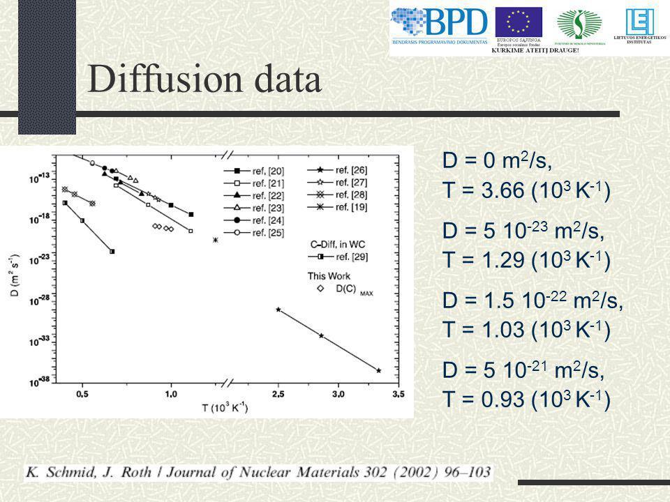 Diffusion data D = 0 m 2 /s, T = 3.66 (10 3 K -1 ) D = 5 10 -23 m 2 /s, T = 1.29 (10 3 K -1 ) D = 1.5 10 -22 m 2 /s, T = 1.03 (10 3 K -1 ) D = 5 10 -21 m 2 /s, T = 0.93 (10 3 K -1 )