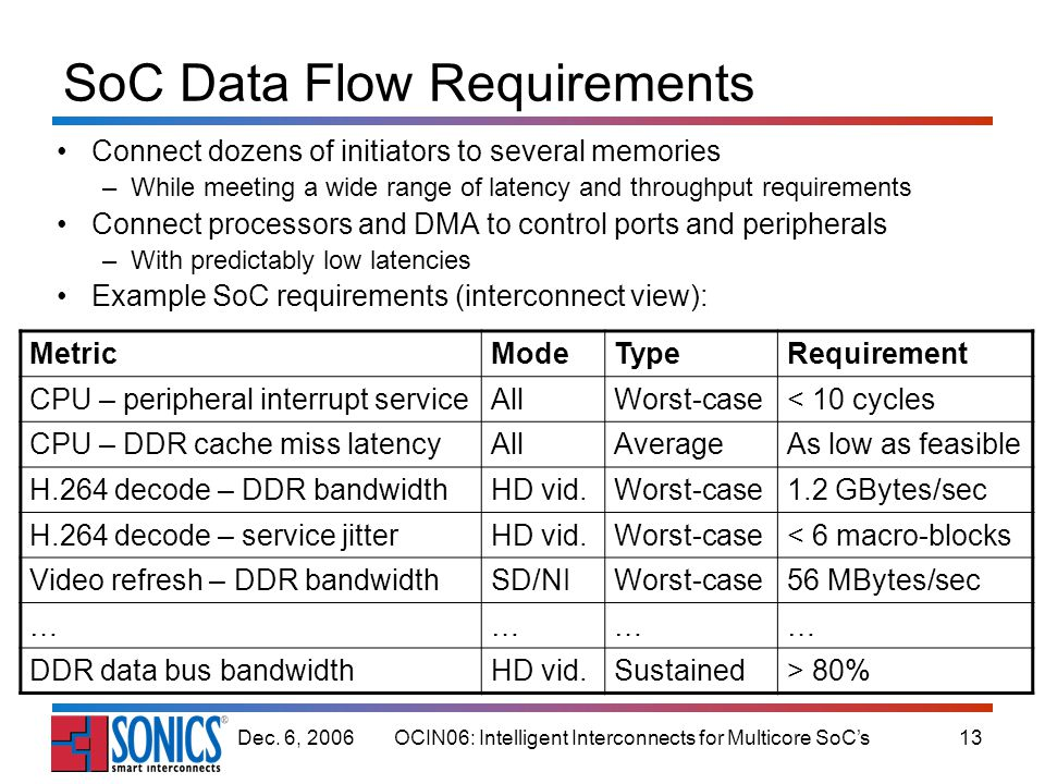 OCIN06: Intelligent Interconnects for Multicore SoCs13Dec. 6, 2006 SoC Data Flow Requirements Connect dozens of initiators to several memories –While