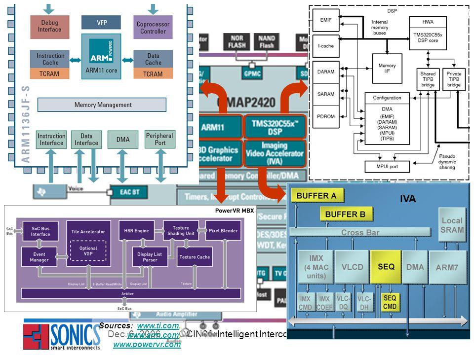 OCIN06: Intelligent Interconnects for Multicore SoCs26Dec.