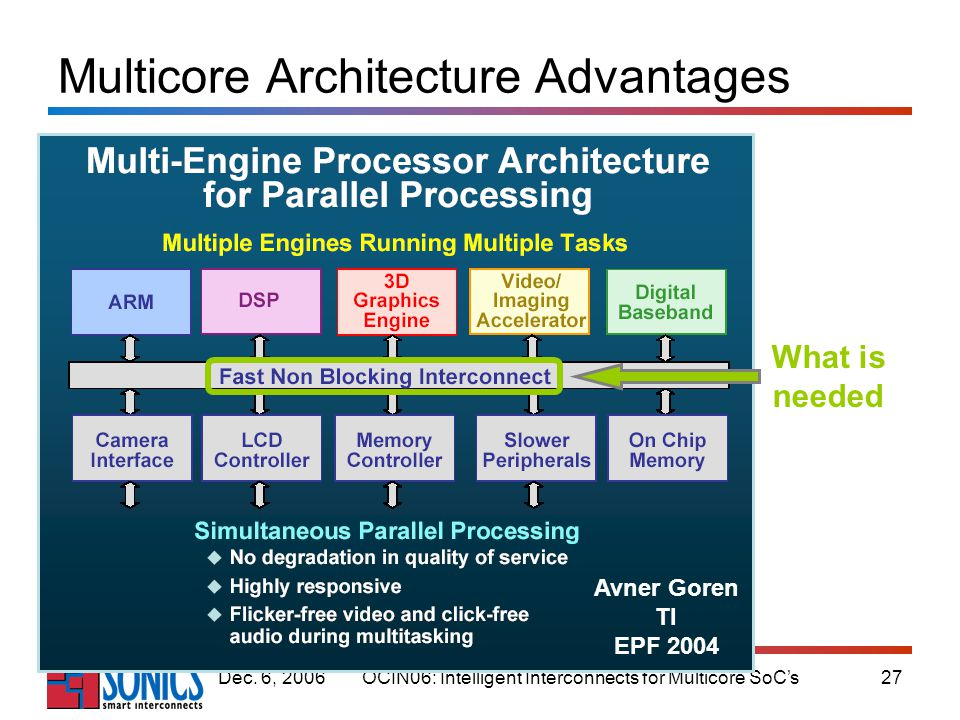 OCIN06: Intelligent Interconnects for Multicore SoCs27Dec. 6, 2006 Multicore Architecture Advantages Avner Goren TI EPF 2004 What is needed
