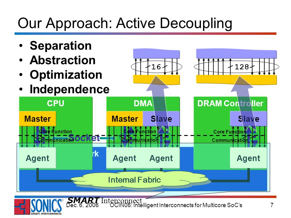 OCIN06: Intelligent Interconnects for Multicore SoCs18Dec.