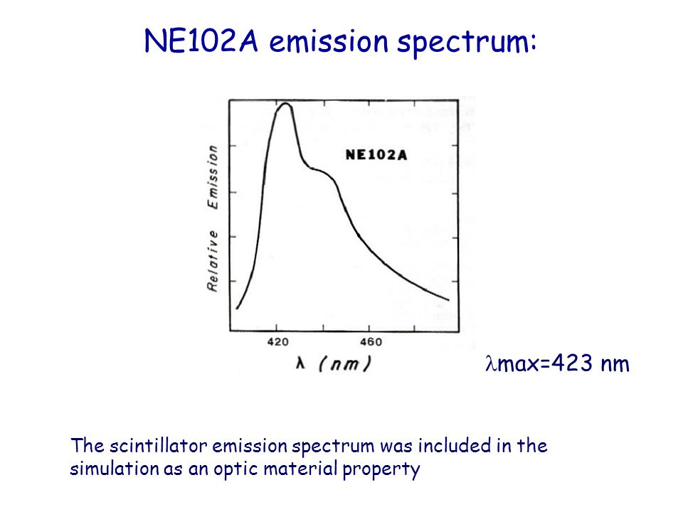 NE102A emission spectrum: The scintillator emission spectrum was included in the simulation as an optic material property max=423 nm