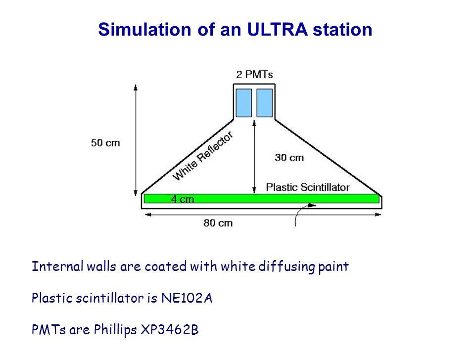 AMPADC PMT 1.Energy deposition in the scintillator, photon generation 2.