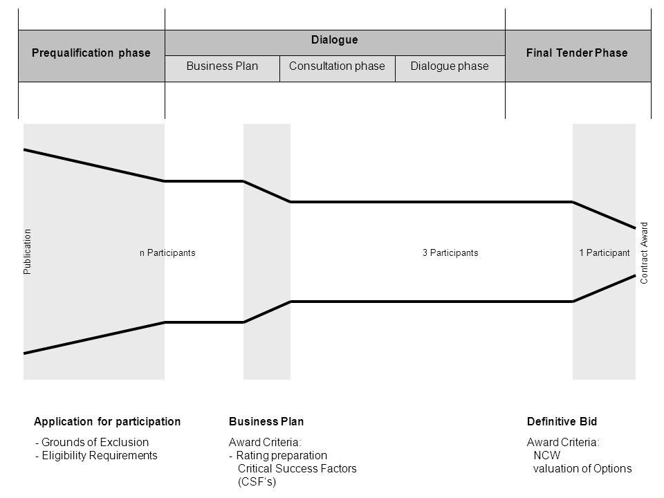 Dialogue Prequalification phaseFinal Tender Phase Business PlanConsultation phaseDialogue phase Contract Award 3 Participantsn Participants1 Participa