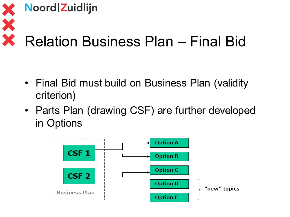 Relation Business Plan – Final Bid Final Bid must build on Business Plan (validity criterion) Parts Plan (drawing CSF) are further developed in Option