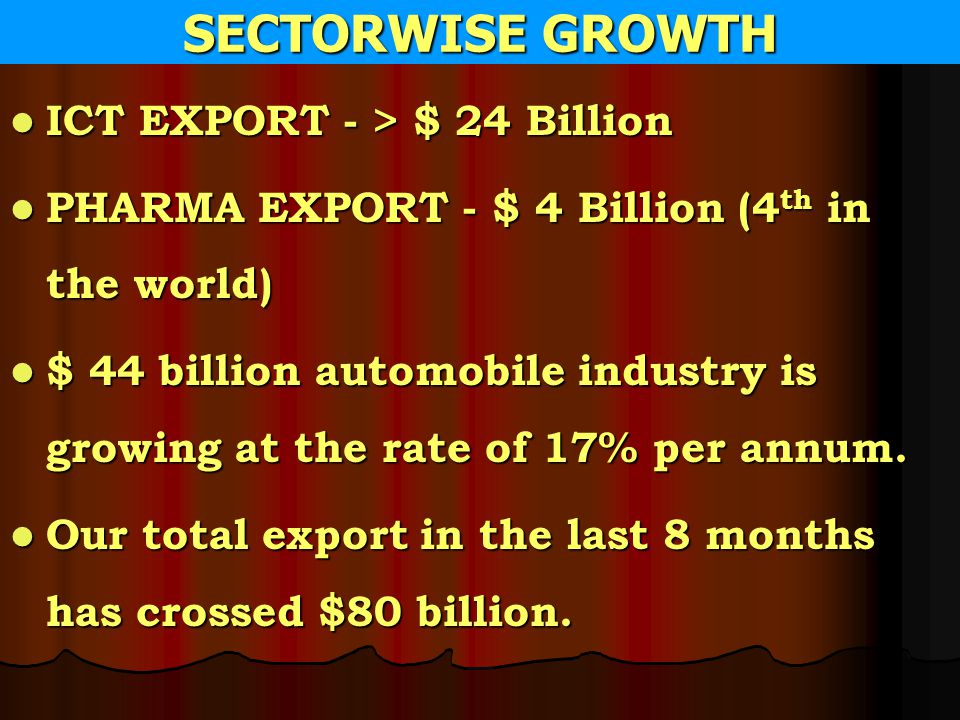 SECTORWISE GROWTH ICT EXPORT - > $ 24 Billion ICT EXPORT - > $ 24 Billion PHARMA EXPORT - $ 4 Billion (4 th in the world) PHARMA EXPORT - $ 4 Billion