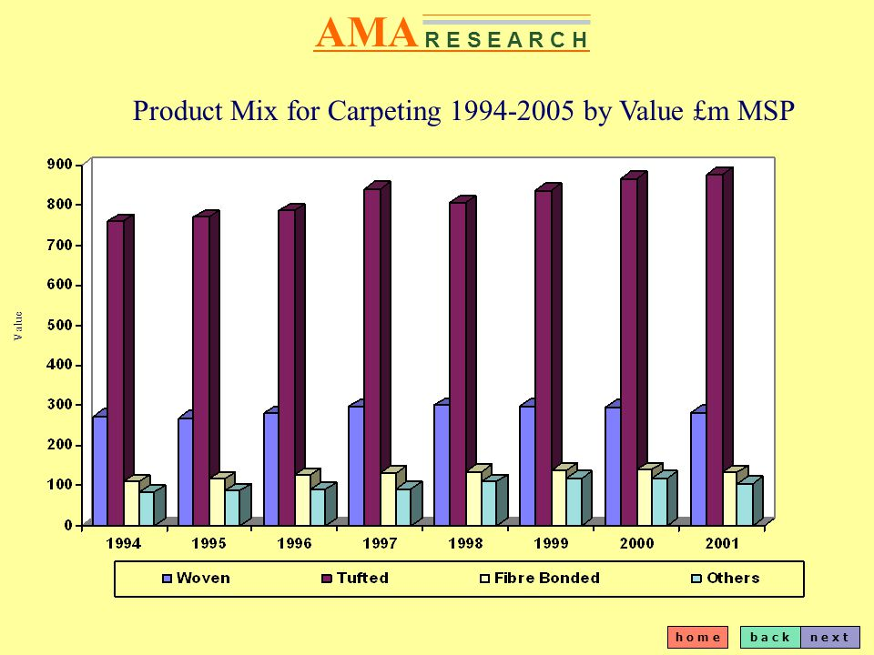 b a c kn e x t h o m e AMA R E S E A R C H Product Mix for Carpeting 1994-2005 by Value £m MSP Value