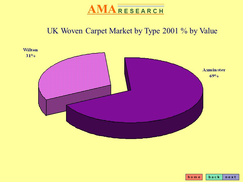 b a c kn e x t h o m e AMA R E S E A R C H UK Woven Carpet Market by Type 2001 % by Value