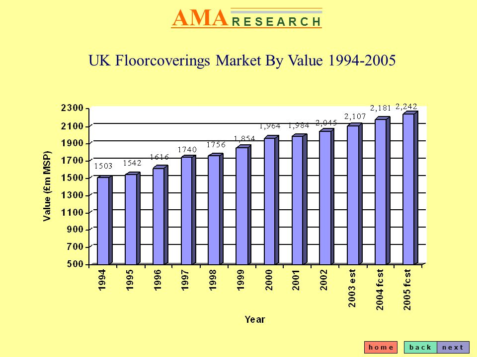 b a c kn e x t h o m e AMA R E S E A R C H UK Floorcoverings Market 1994-2005 The table indicates that the total floorcoverings market was worth approximately £2 billion at manufacturers prices in 2001.
