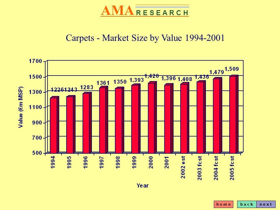 b a c kn e x t h o m e AMA R E S E A R C H UK Carpet Market Recent Performance Carpets are still the main product used in the UK, accounting for an estimated 70% of the total floorcoverings market in 2001 The UK market is changing with an increasing acceptance of smooth floorcoverings.