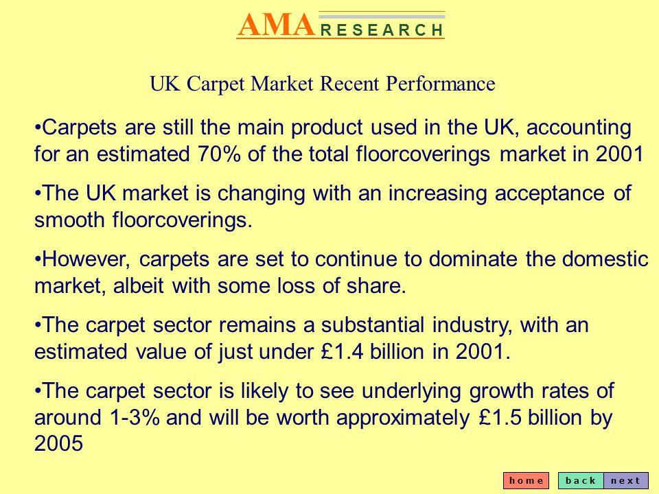 b a c kn e x t h o m e AMA R E S E A R C H Carpets - Market Size by Volume (Million Sq Mtrs) 1994-2001