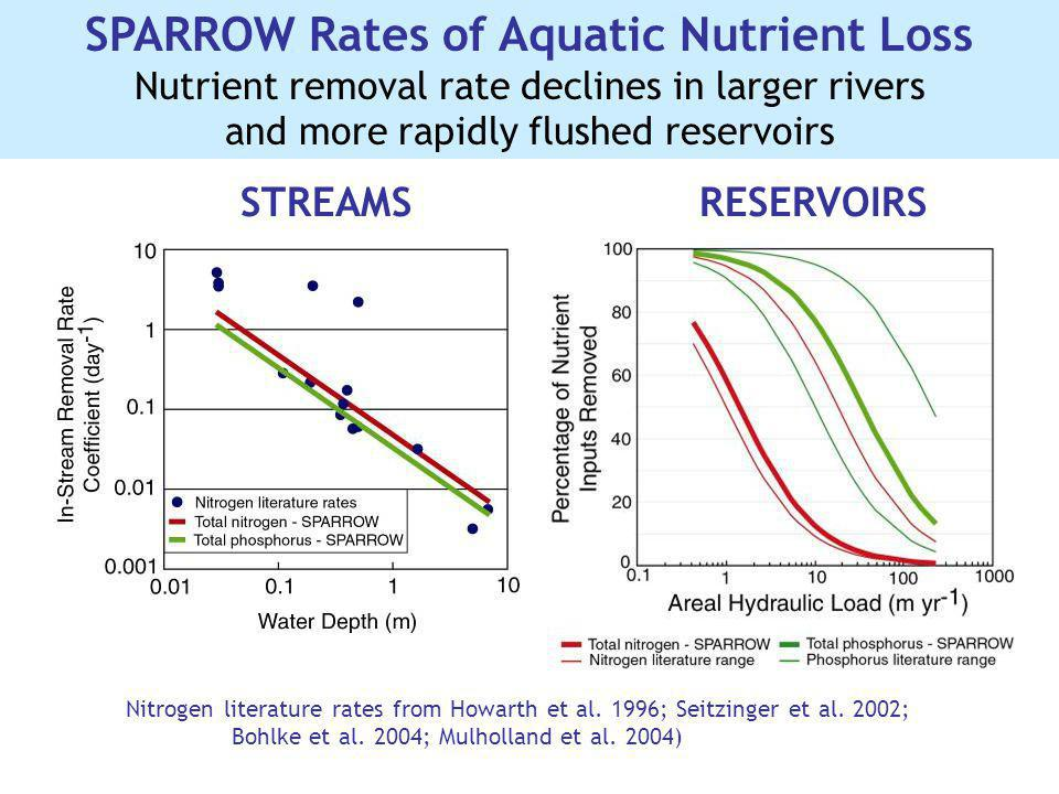 SPARROW Rates of Aquatic Nutrient Loss Nutrient removal rate declines in larger rivers and more rapidly flushed reservoirs Nitrogen literature rates f