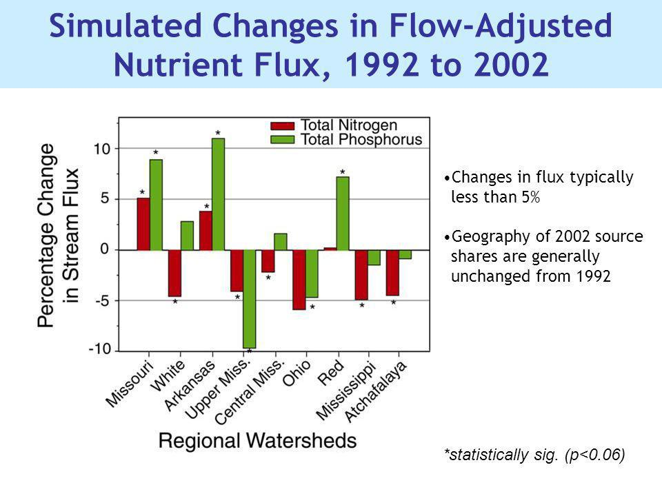 Simulated Changes in Flow-Adjusted Nutrient Flux, 1992 to 2002 Changes in flux typically less than 5% Geography of 2002 source shares are generally un