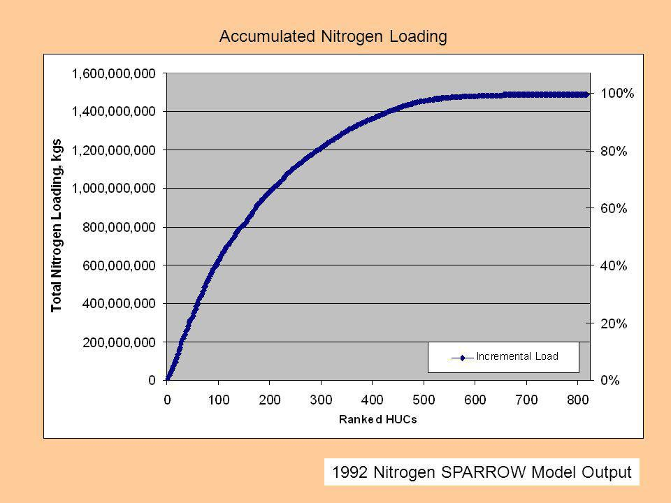 Accumulated Nitrogen Loading 1992 Nitrogen SPARROW Model Output