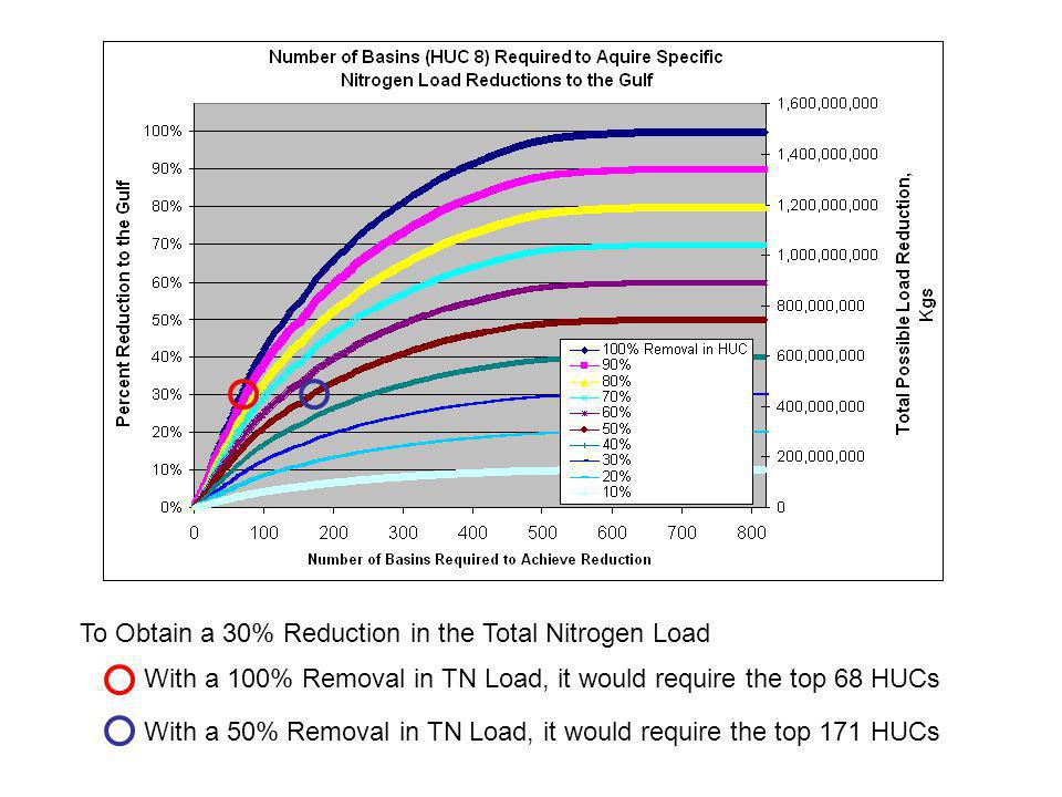 To Obtain a 30% Reduction in the Total Nitrogen Load With a 100% Removal in TN Load, it would require the top 68 HUCs With a 50% Removal in TN Load, i