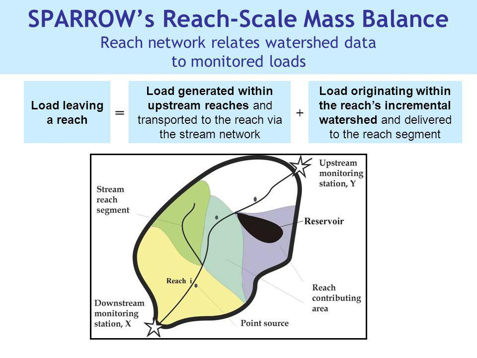 SPARROWs Reach-Scale Mass Balance Reach network relates watershed data to monitored loads Load leaving a reach = Load generated within upstream reache