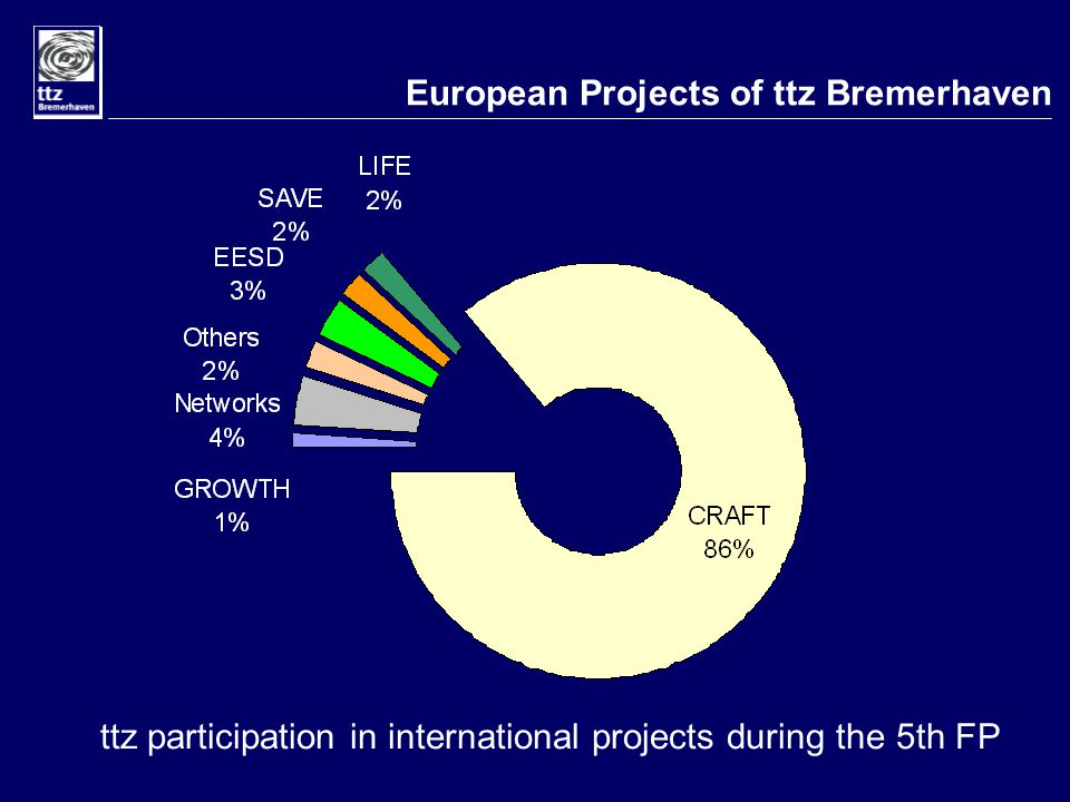 European Projects of ttz Bremerhaven ttz participation in international projects during the 5th FP