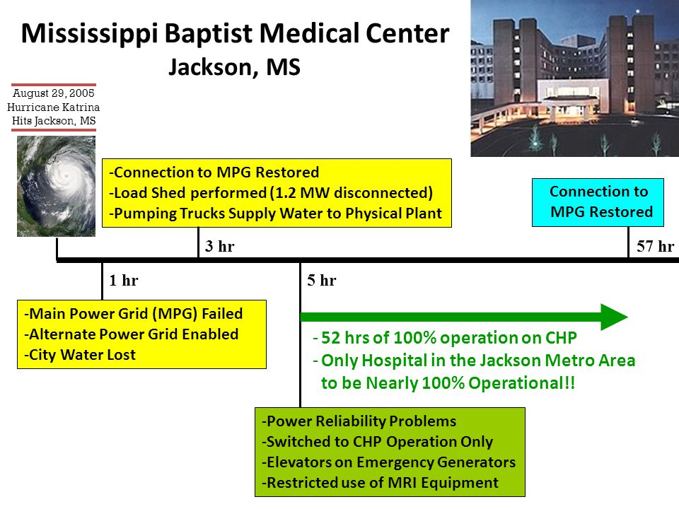 Mississippi Baptist Medical Center Jackson, MS 57 hr Connection to MPG Restored 1 hr -Main Power Grid (MPG) Failed -Alternate Power Grid Enabled -City Water Lost -Connection to MPG Restored -Load Shed performed (1.2 MW disconnected) -Pumping Trucks Supply Water to Physical Plant 3 hr -Power Reliability Problems -Switched to CHP Operation Only -Elevators on Emergency Generators -Restricted use of MRI Equipment 5 hr -52 hrs of 100% operation on CHP -Only Hospital in the Jackson Metro Area to be Nearly 100% Operational!.