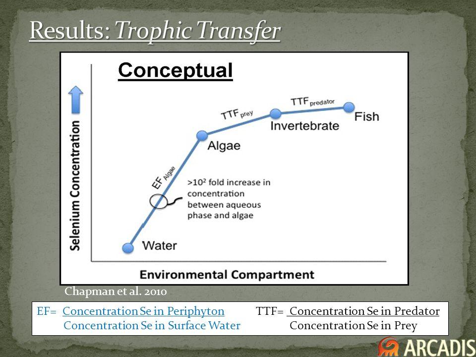 Chapman et al. 2010 EF= Concentration Se in Periphyton TTF= Concentration Se in Predator Concentration Se in Surface Water Concentration Se in Prey
