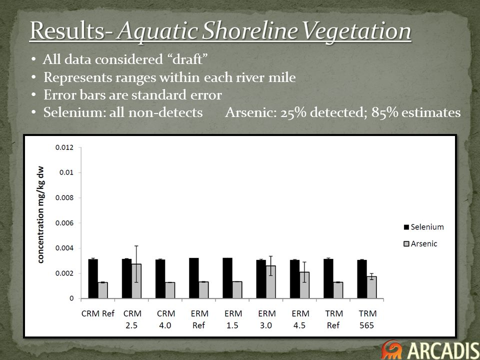 All data considered draft Represents ranges within each river mile Error bars are standard error Selenium: all non-detects Arsenic: 25% detected; 85%
