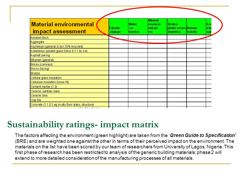 Sustainability ratings- impact matrix The factors affecting the environment (green highlight) are taken from the Green Guide to Specification (BRE) an