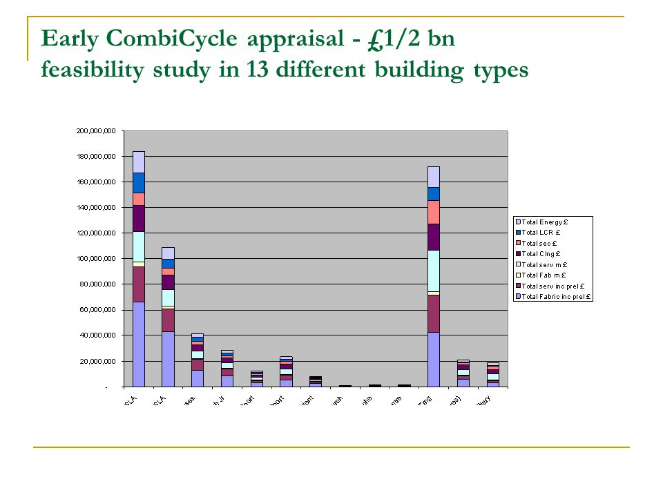 Early CombiCycle appraisal - £1/2 bn feasibility study in 13 different building types