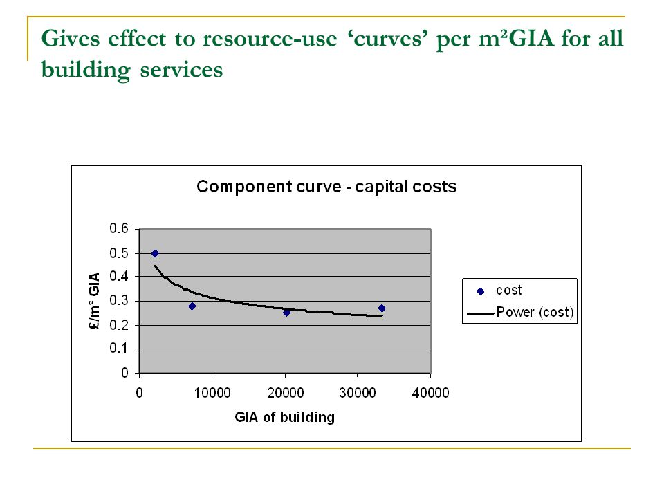 Gives effect to resource-use curves per m²GIA for all building services