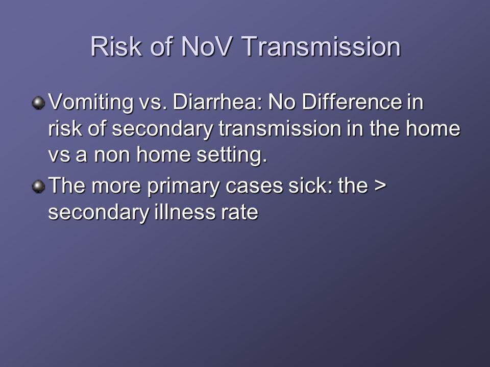 Risk of NoV Transmission Vomiting vs.