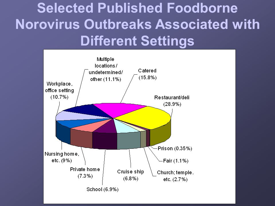 Selected Published Foodborne Norovirus Outbreaks Associated with Different Settings