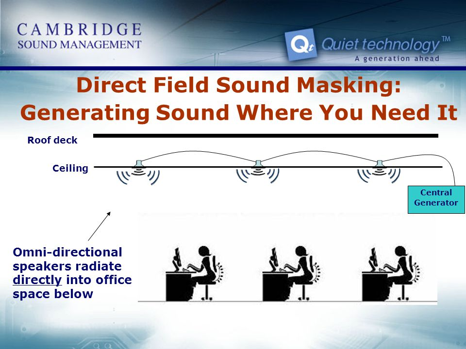 Ceiling Omni-directional speakers radiate directly into office space below Roof deck Central Generator Direct Field Sound Masking: Generating Sound Wh