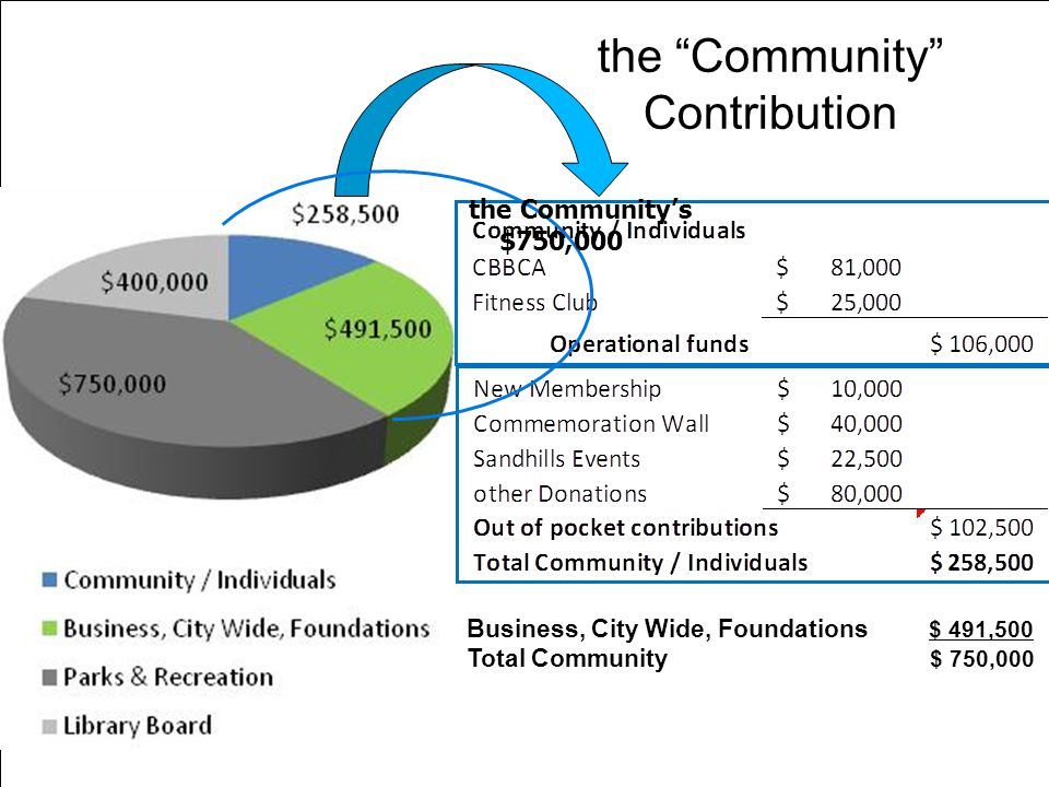 the Community Contribution Business, City Wide, Foundations $ 491,500 Total Community $ 750,000 the Communitys $750,000