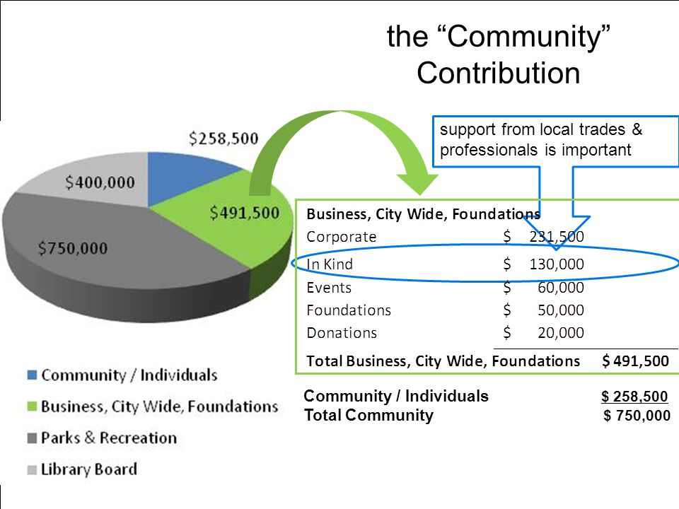 the Community Contribution Community / Individuals $ 258,500 Total Community $ 750,000 support from local trades & professionals is important
