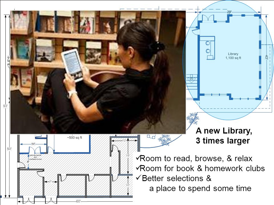 Room to read, browse, & relax Room for book & homework clubs Better selections & a place to spend some time A new Library, 3 times larger
