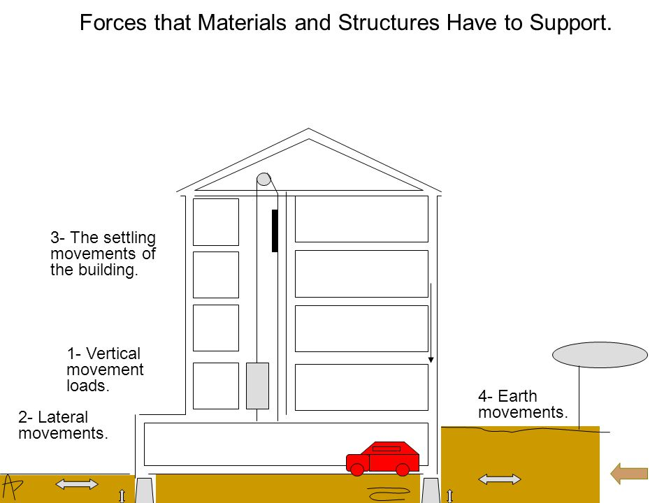 Forces that Materials and Structures Have to Support. 2- Lateral movements. 1- Vertical movement loads.