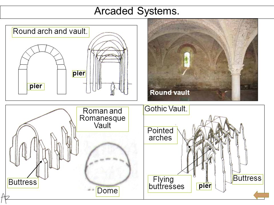Basic Structural Systems. Trabeated System. balcony cantilever lintel Roman ruins in Ostia, beam post