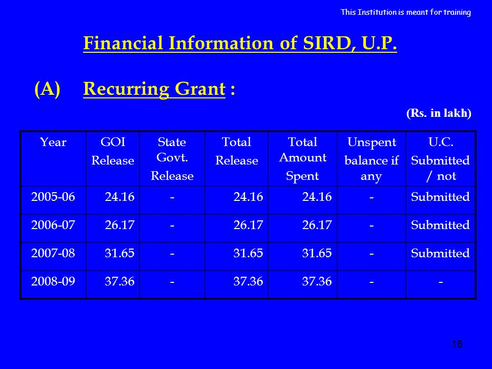 16 YearGOI Release State Govt. Release Total Release Total Amount Spent Unspent balance if any U.C. Submitted / not 2005-0624.16- -Submitted 2006-0726