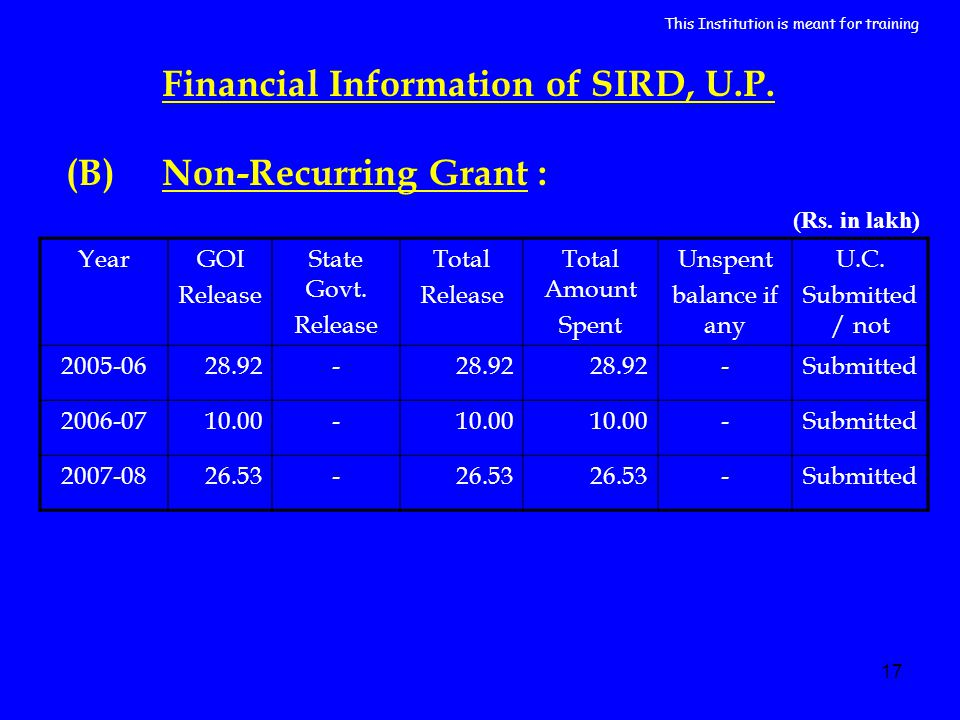 17 YearGOI Release State Govt. Release Total Release Total Amount Spent Unspent balance if any U.C.